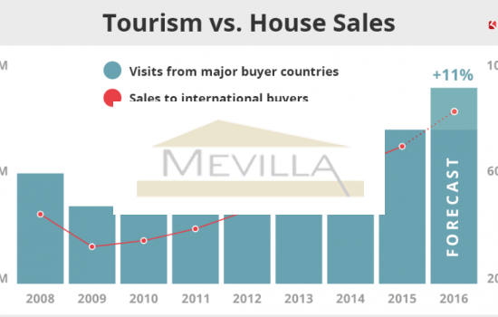 Rising property prices in Spain - a correlation between house prices and tourist visits.